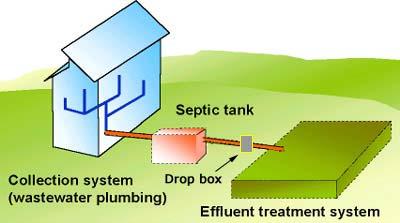 Septic System - Sewage Disposal | Ridgefield CT